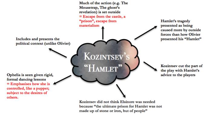 Kozintsev's Hamlet (1964)