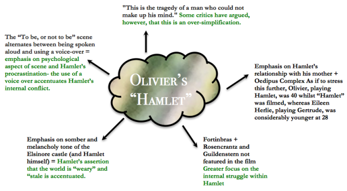 hamlet internal conflict The central conflict of hamlet consists in two parts: the external conflict between hamlet and claudius, and hamlet's internal conflict over whether he should take revenge on claudius.