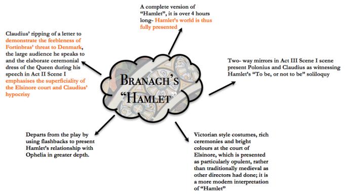 Branagh's