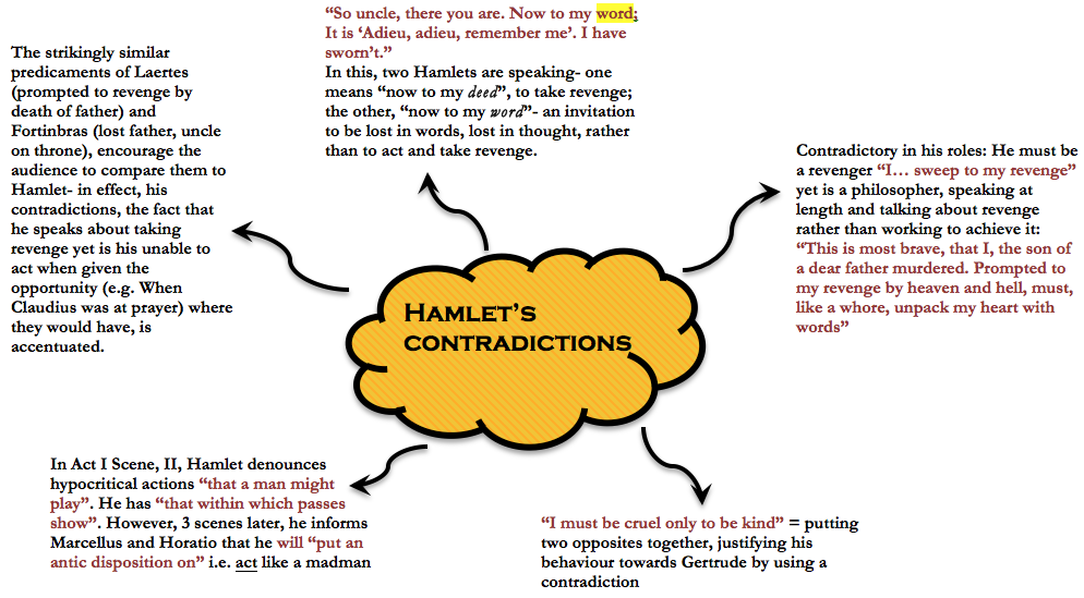 character contradictory essay hamlet Essay on hamlet character analysis hamlet's contradictory actions ultimately lead to him putting a strain on the 2012 laertes' character analysis act iv scene.