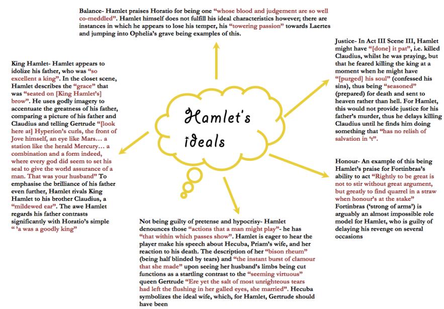 Hamlet's ideals